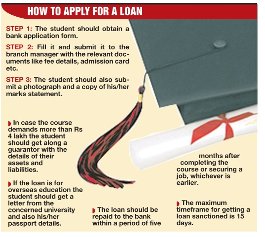 loan procedure